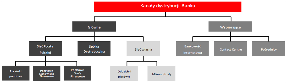 Kanały dystrybucji Banku