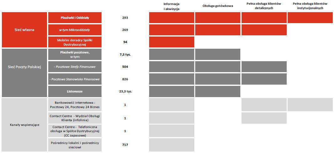 Zakres usług świadczonych przez poszczególne kanały dystrybucji produktów iusług Banku Pocztowego