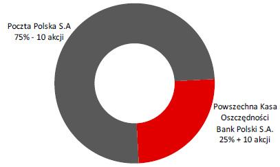Struktura akcjonariatu Banku Pocztowego