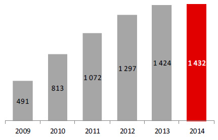Liczba klientów detalicznych imikroprzedsiębiorstw (w tys.)